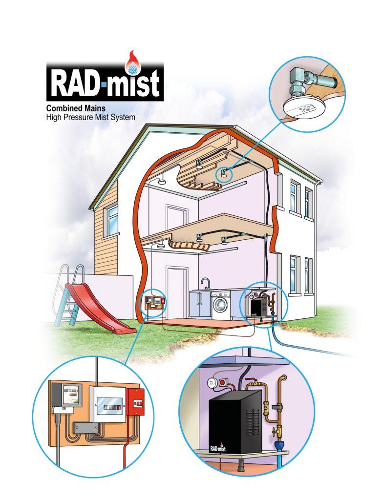 Domestic High Pressure Mist System Diagram - Rad Fire