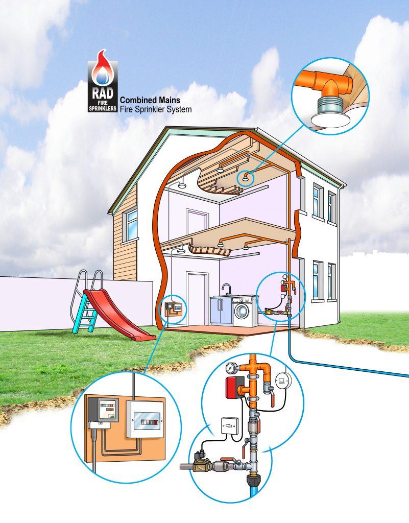 Domestic Sprinkler System Diagram